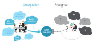 Outsourcing to a Team over a freelancer is a wise step