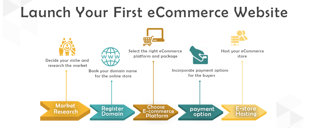 Steps To Launch Your First eCommerce Website